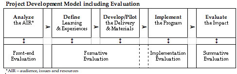 Some Basics Education Project Evaluation – Project Evaluation