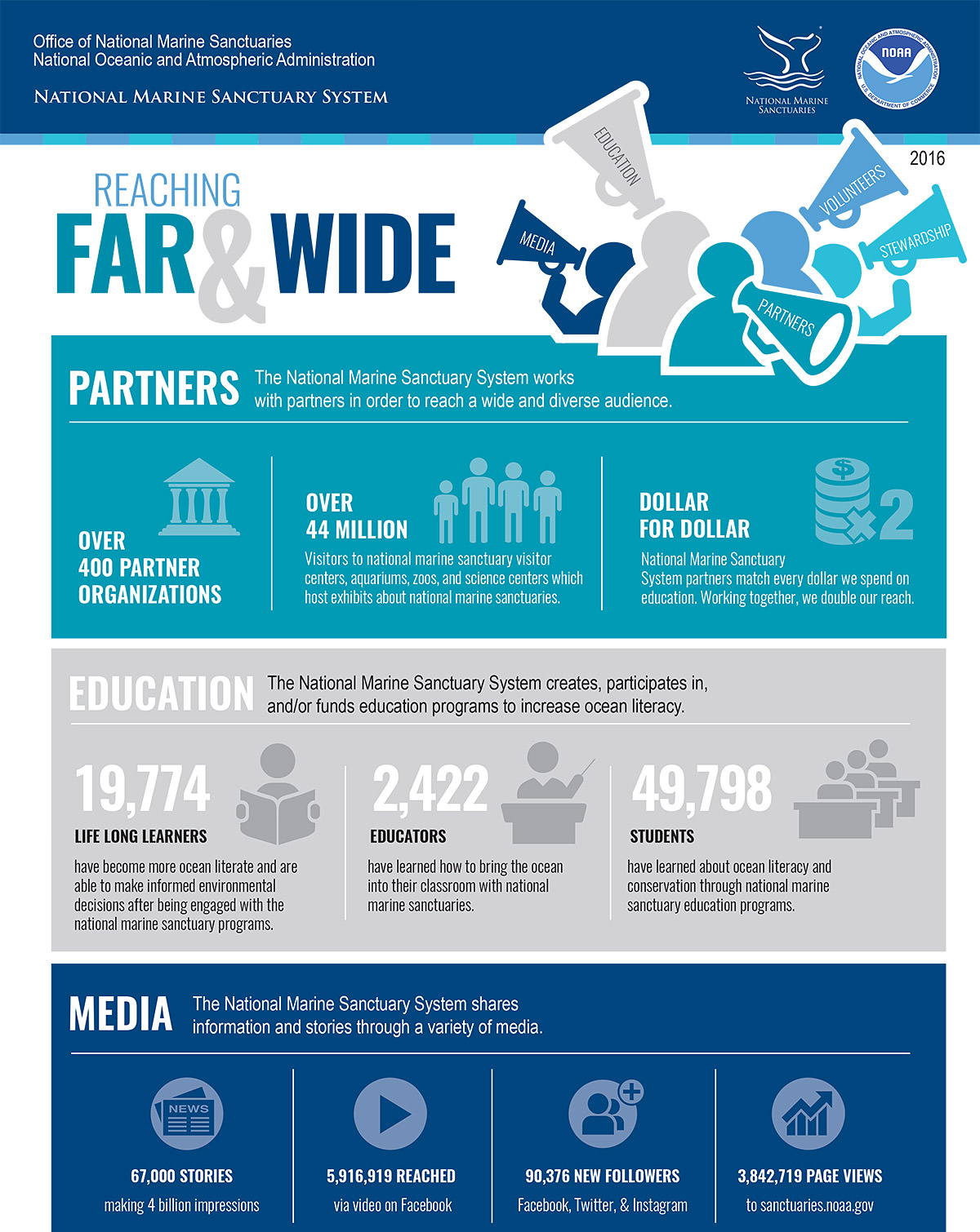 page one of reaching far and wide infographic, for the text description visit the link below