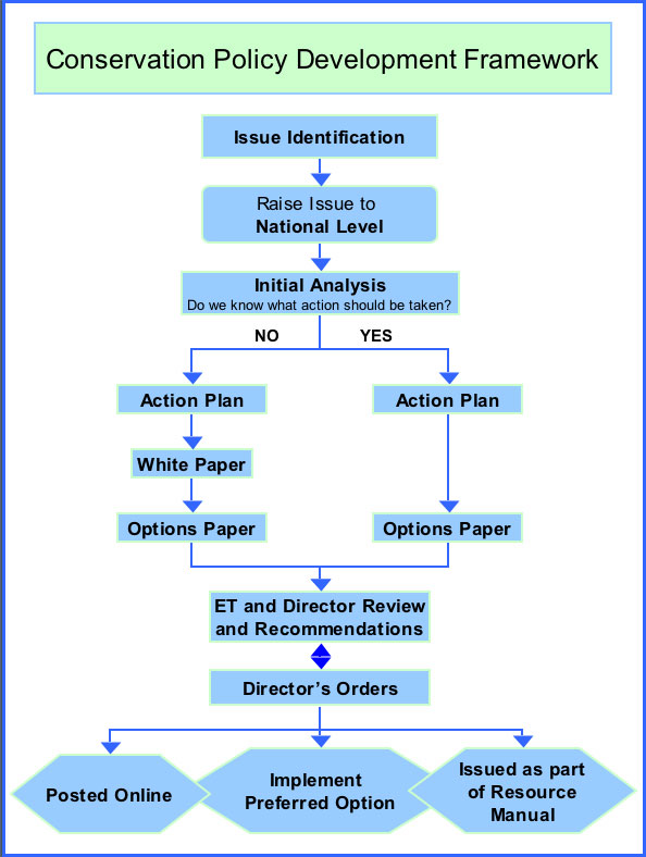 conservation policy framework chart