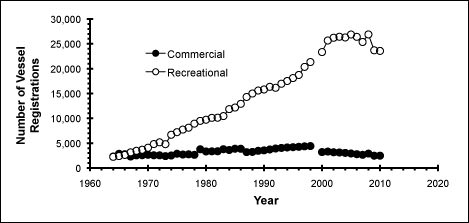 Figure 17. Recreational vessel registrations in Monroe County increased more than 1,000% from 1964 to 2010. Commercial vessel registrations increased by about 100% from 1964 to 1998, but have since decreased by 37%. (Source: Florida Statistical Abstracts and Florida Department of Highway Safety and Motor Vehicles; Ault et al. 2005b)
