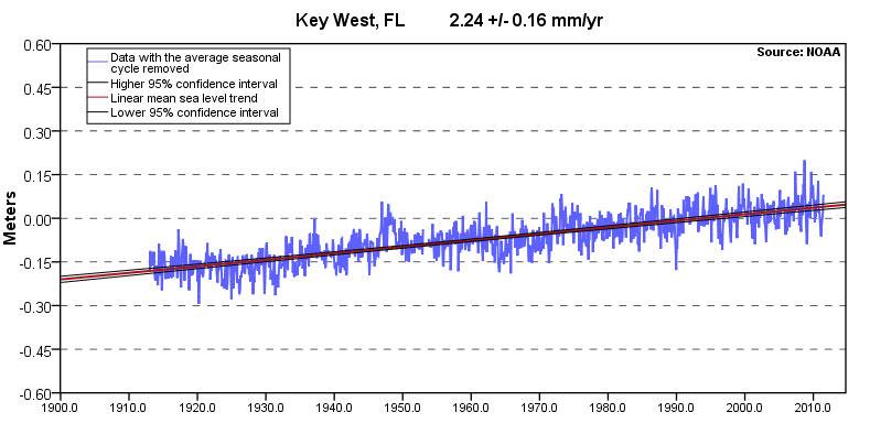 Florida Keys Tide Chart