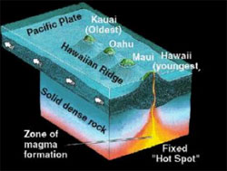 Figure 2. The Pacific plate moves slowly over the Hawaiian hotspot to the northwest. The area directly over the hotspot is volcanically active. The activity decreases and eventually stops as the plate moves on. The result is the Hawaiian island chain. Geologists have long assumed that the Hawaiian hotspot was stationary. However, current research suggests that it actually drifted southward between 47 and 81 million years ago. (Diagram: U.S. Geological Survey)