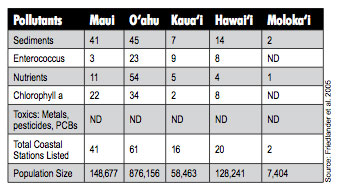Table 1. Number of water bodies by island where ambient pollutant concentrations regularly exceed State water quality criteria. ND = No data. (Source: Friedlander et al. 2005)