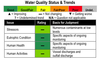 Water Quality Status and Trends chart