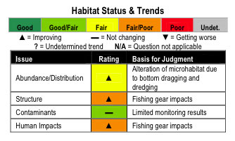 Habitat Status and Trends chart