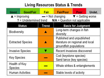 Living resources status and trends chart
