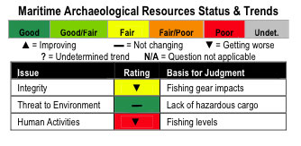 Maritime archaelogical resources status and trends chart