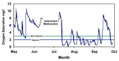 Figure 17. Oxygen data taken concurrently with the July 2006 fish kill first reported by Quinault Natural Resources Department. Oxygen was measured at 1 meter from the bottom at an Olympic Coast sanctuary mooring station off Cape Elizabeth in 15-meter-deep water.