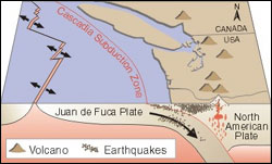 Figure 2. Subduction of the Juan de Fuca Plate under the North American Plate controls the distribution of earthquakes and volcanoes in the Pacific Northwest. (Diagram: USGS)