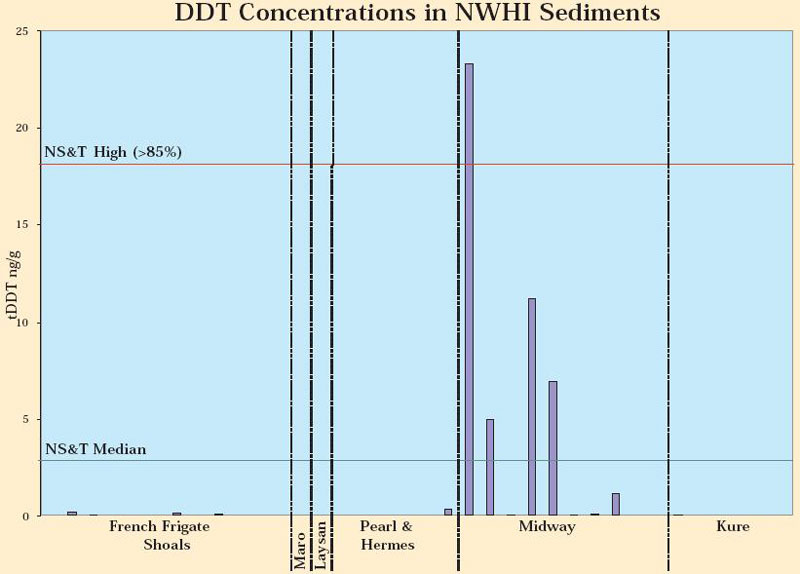 Figure 21. DDT concentrations in monument sediments.