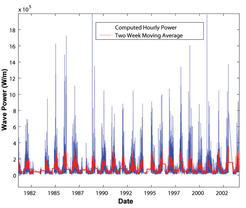 Figure 5. Time series of wave power computed from wave data from NOAA Buoy #51001 located near Nihoa Island in the Northwestern Hawaiian Islands. Data courtesy of NOAA Data Buoy Center. (Source: Friedlander et al. 2005).