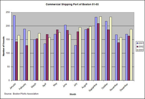 The number of commercial ships using the port of Boston by month, 2001-03.