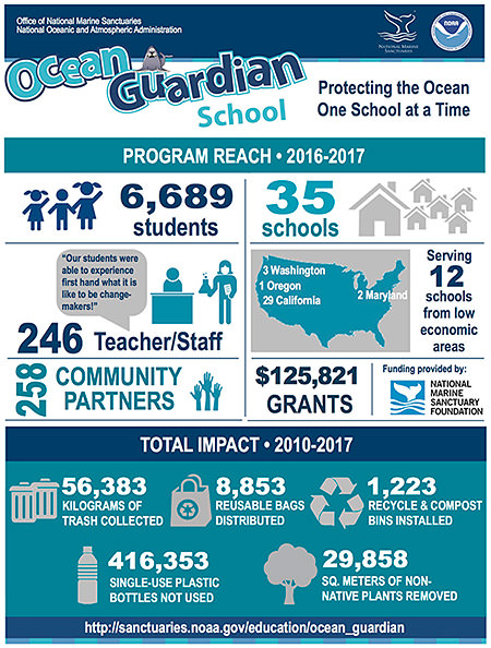 infograhic highlighting the ocean guardian schools program reach for 2015-2016