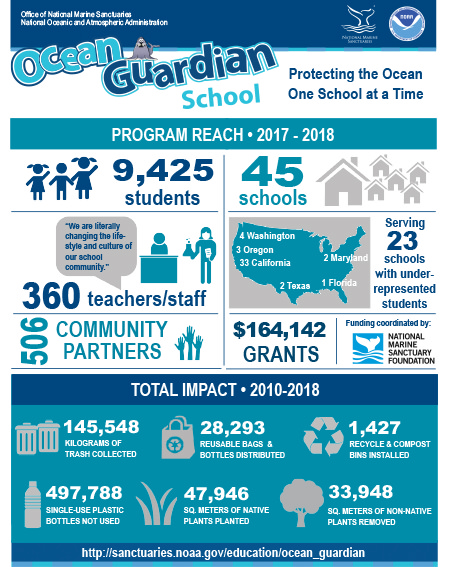 infograhic highlighting the ocean guardian schools program reach for 2017-2018