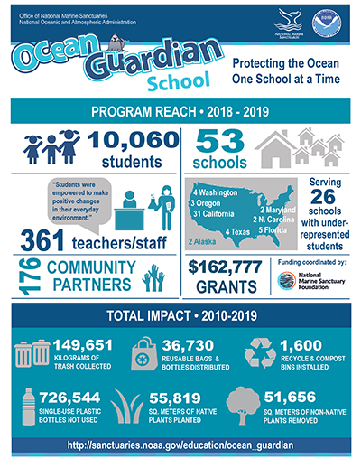 infograhic highlighting the ocean guardian schools program reach for 2018-2019